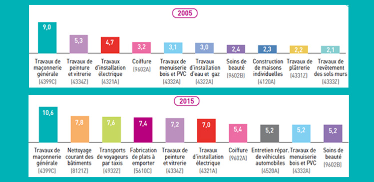 Évolution du top 10 des activités d'installation artisanale et nombre d'immatriculations