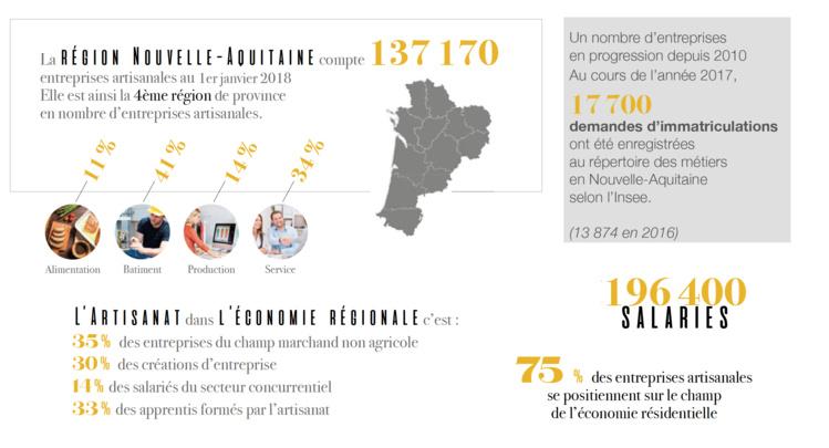 Les chiffres clés 2018 de l'artisanat Nouvelle-aquitaine