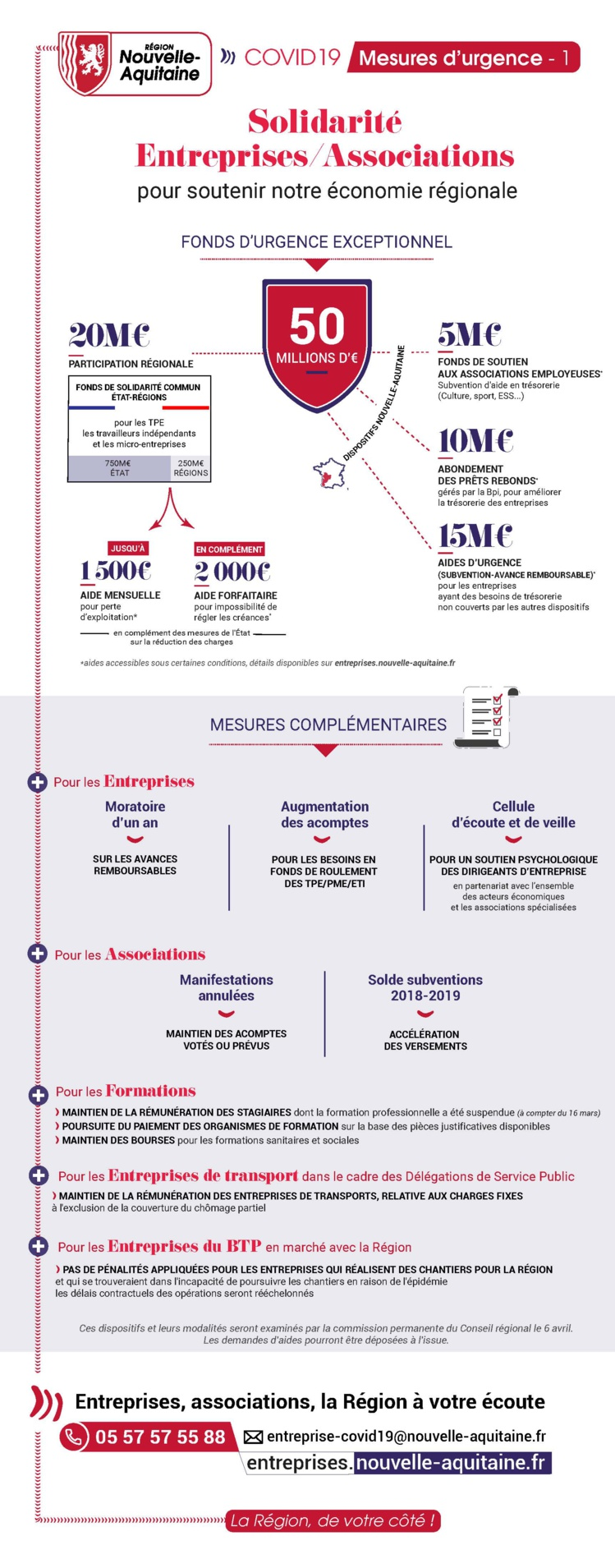 #COVID19 : infographie des #mesures d'urgence en @NouvelleAquitaine pour les entreprises et associations