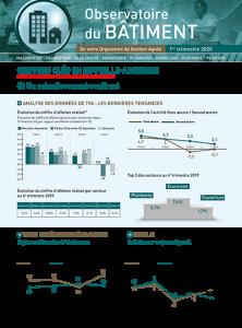 Observatoire du BTP en Nouvelle-Aquitaine – 1er trimestre 2020