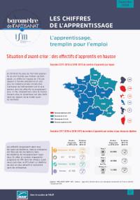 Près de 150 000 apprentis formés en 2018-2019 [Baromètre ISM/MAAF]