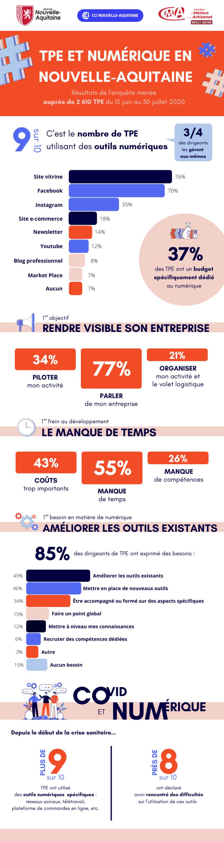 Infographie : les TPE et le numérique en Nouvelle-Aquitaine
