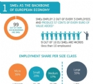 93% des entreprises sont des micro-entreprises