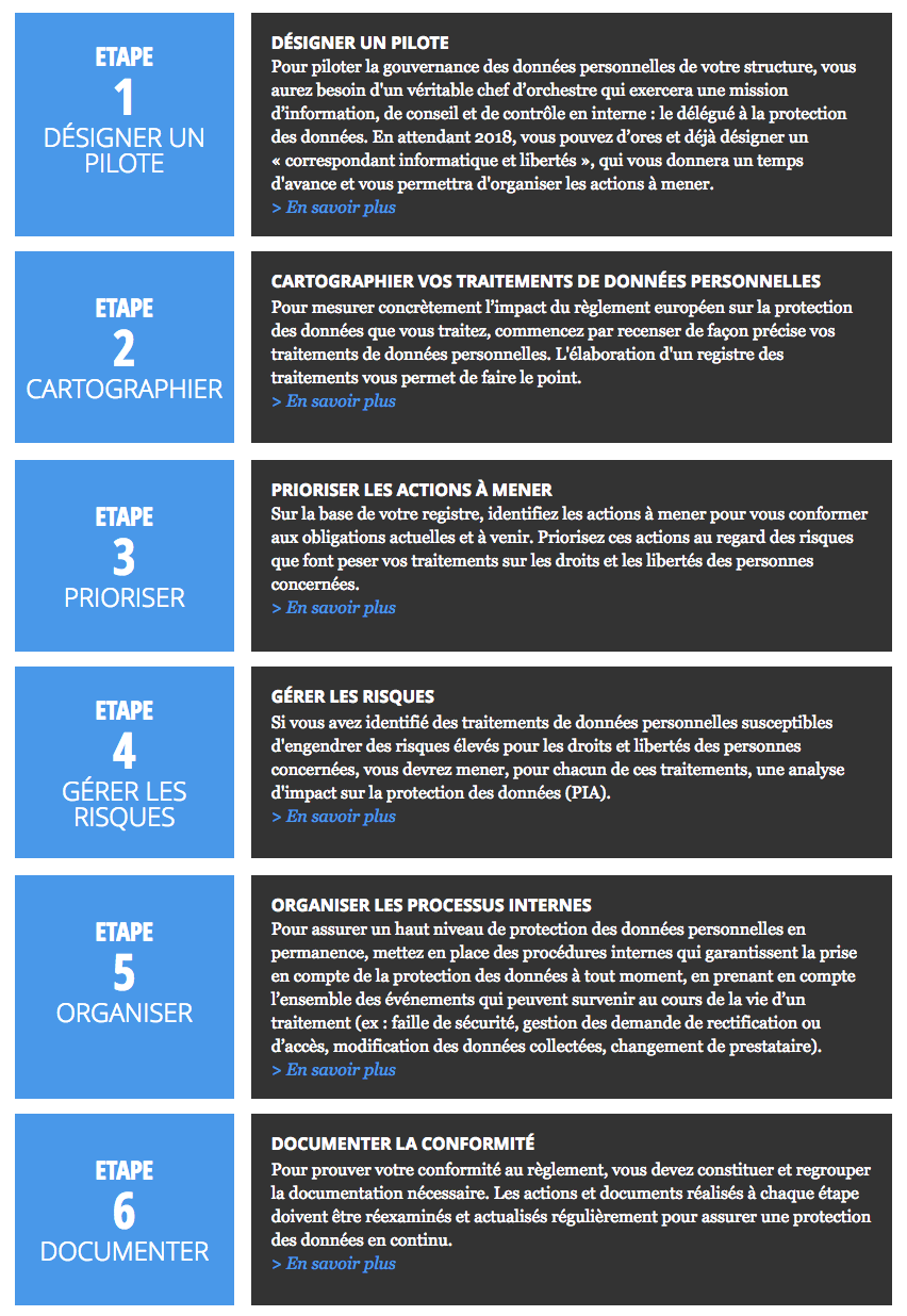 Plus d'infos : https://www.cnil.fr/fr/principes-cles/rgpd-se-preparer-en-6-etapes