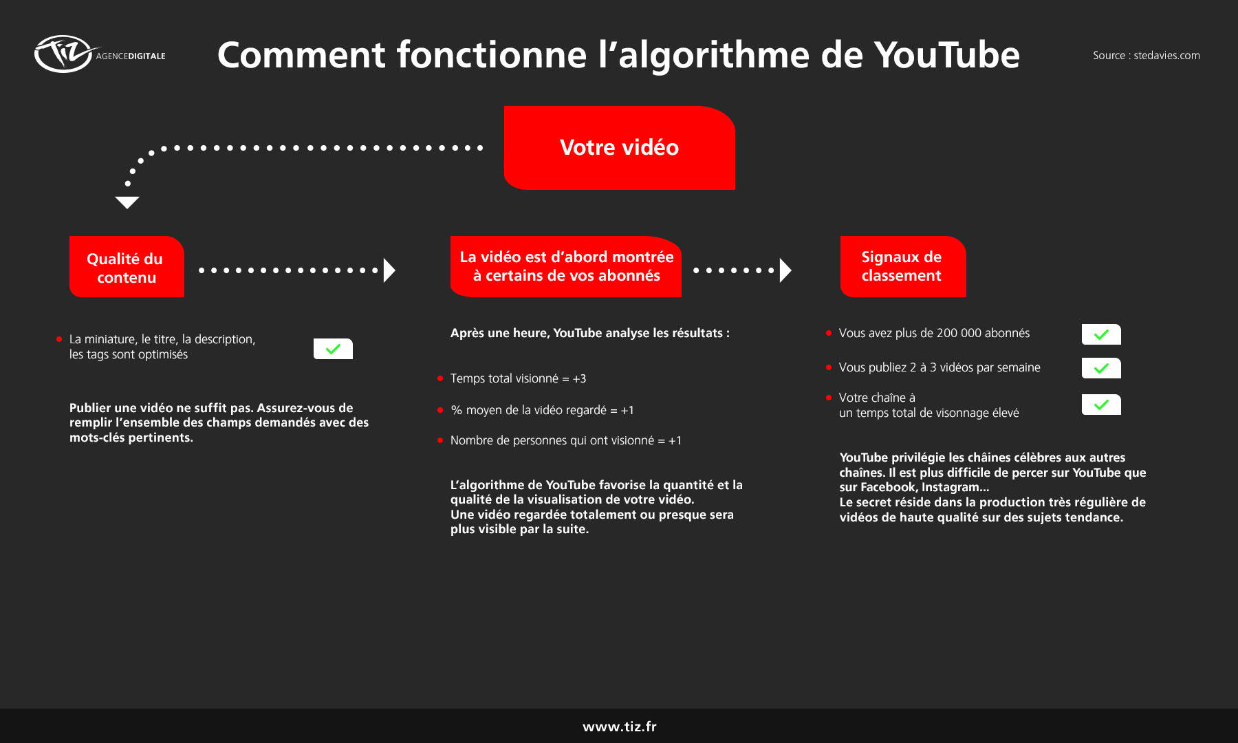 Comment fonctionnent les algorithmes de Facebook, Linkedin, Instagram ou Youtube ?