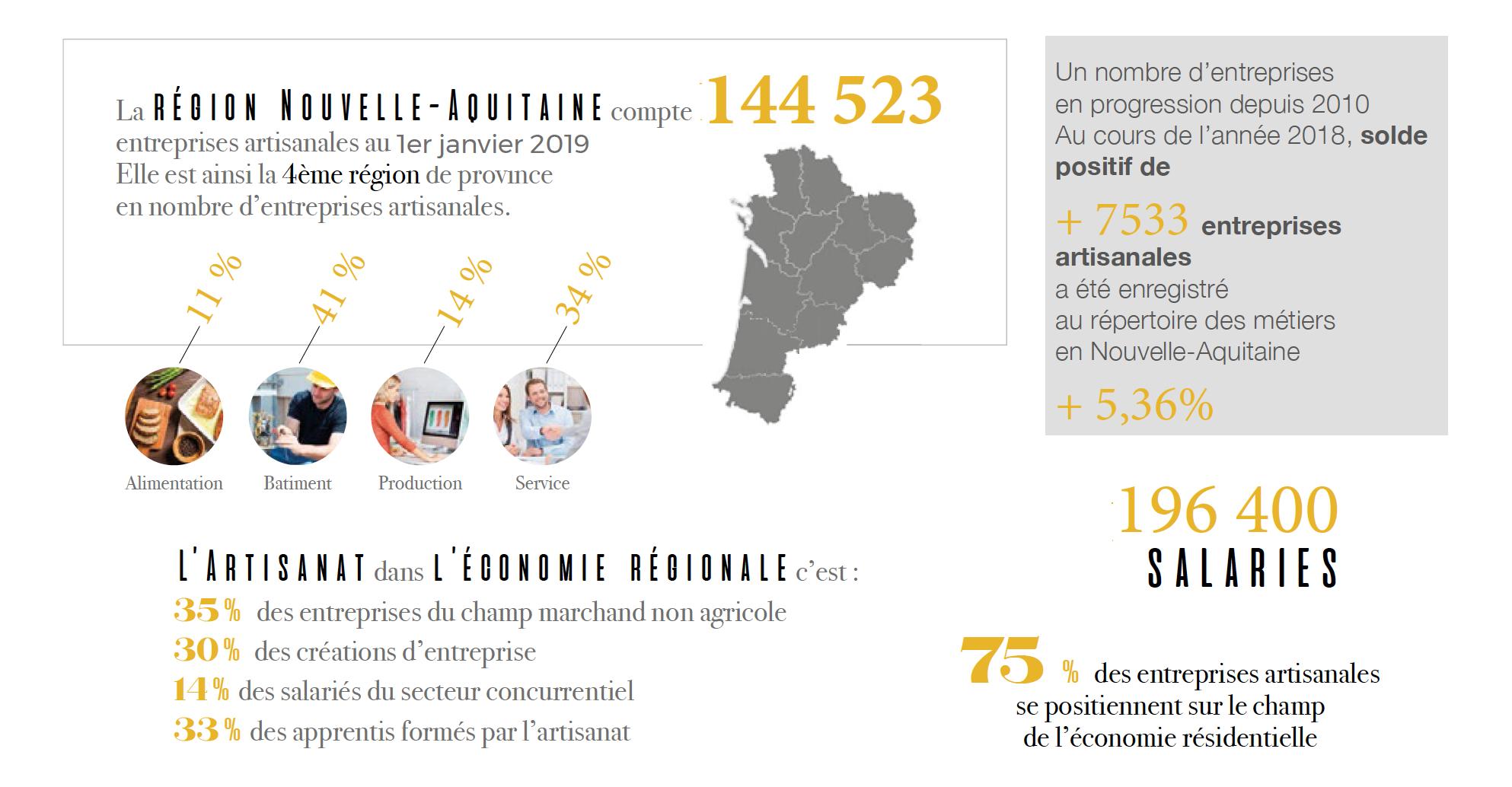 Les chiffres clés 2019 de l'artisanat Nouvelle-aquitaine