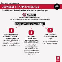 Nouvelle feuille de route pour le développement de l'apprentissage en Nouvelle-Aquitaine