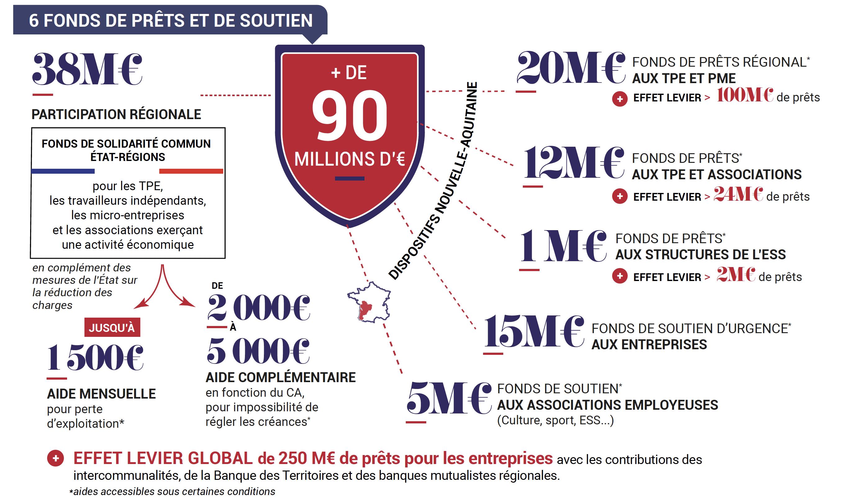 #COVID19 : Toutes les aides aux entreprises en Nouvelle-Aquitaine