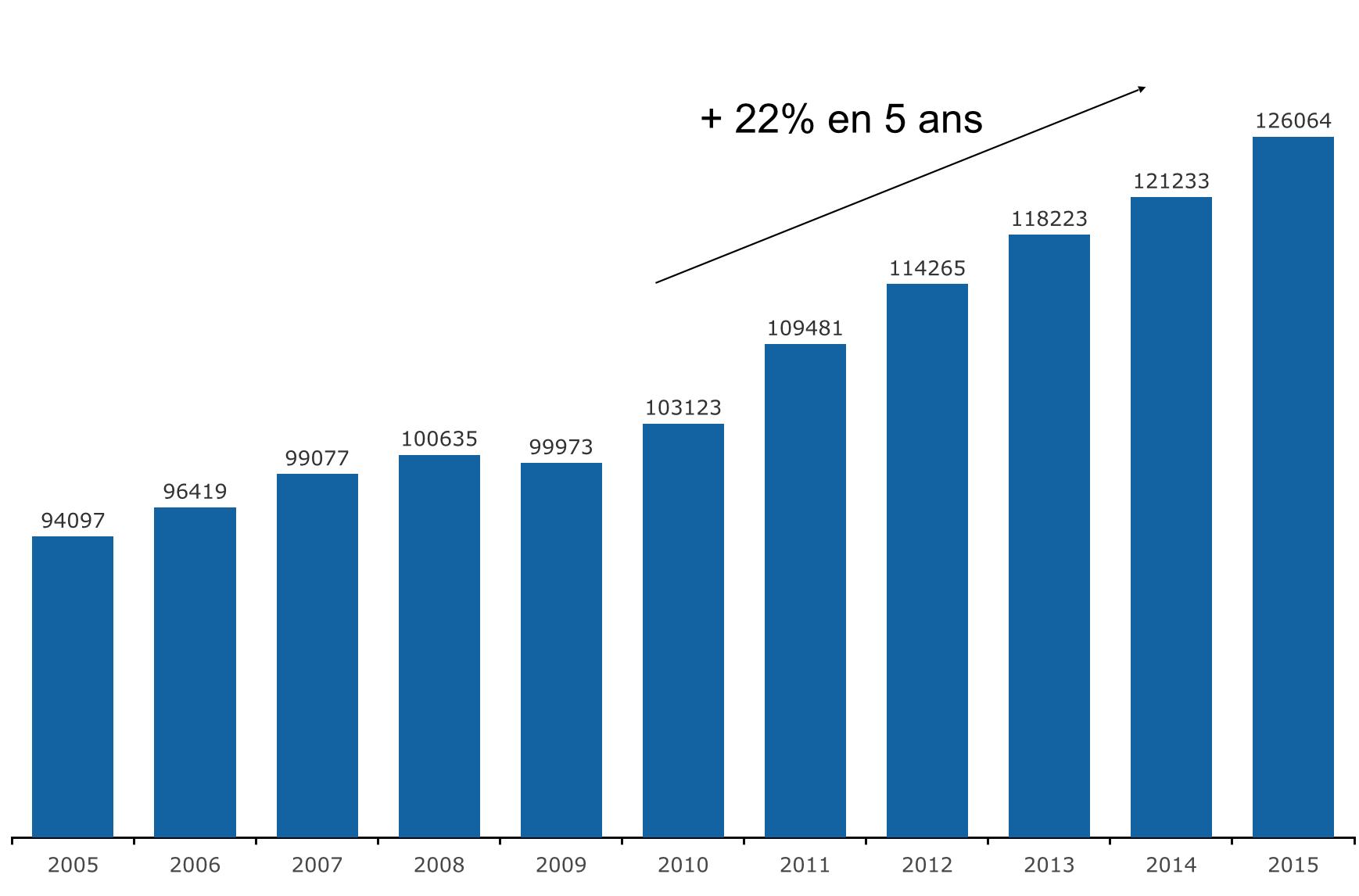 Evolution du nombre d'entreprises en ALPC