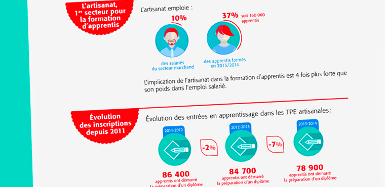 Le baromètre national de l'apprentissage par l'ISM