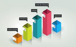 Les chiffres clés de l'artisanat en Nouvelle-Aquitaine
