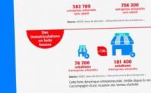 Le baromètre national de l'artisanat par l'ISM